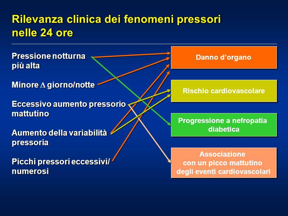 Rilevanza clinica dei fenomeni pressori nelle 24 ore
