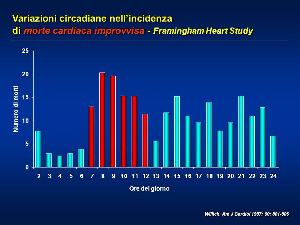 Variazioni circadiane nell'incidenza di morte cardiaca improvvisa - Framingham Heart Study