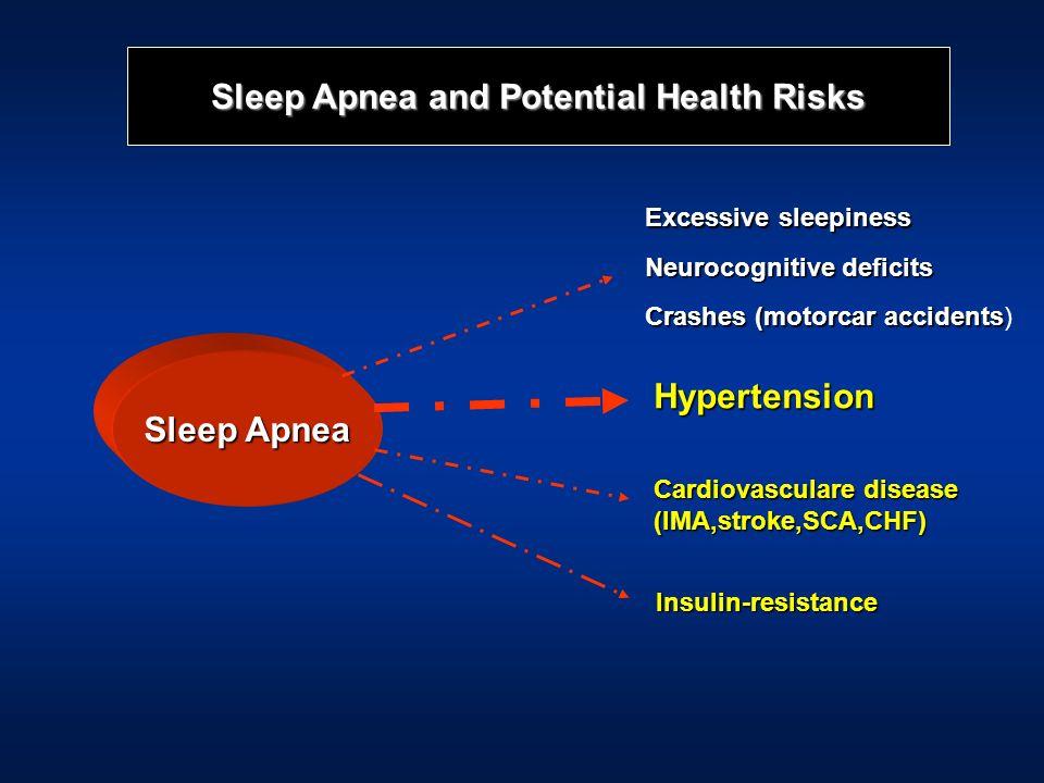 Sleep Apnea and Potential Health Risks