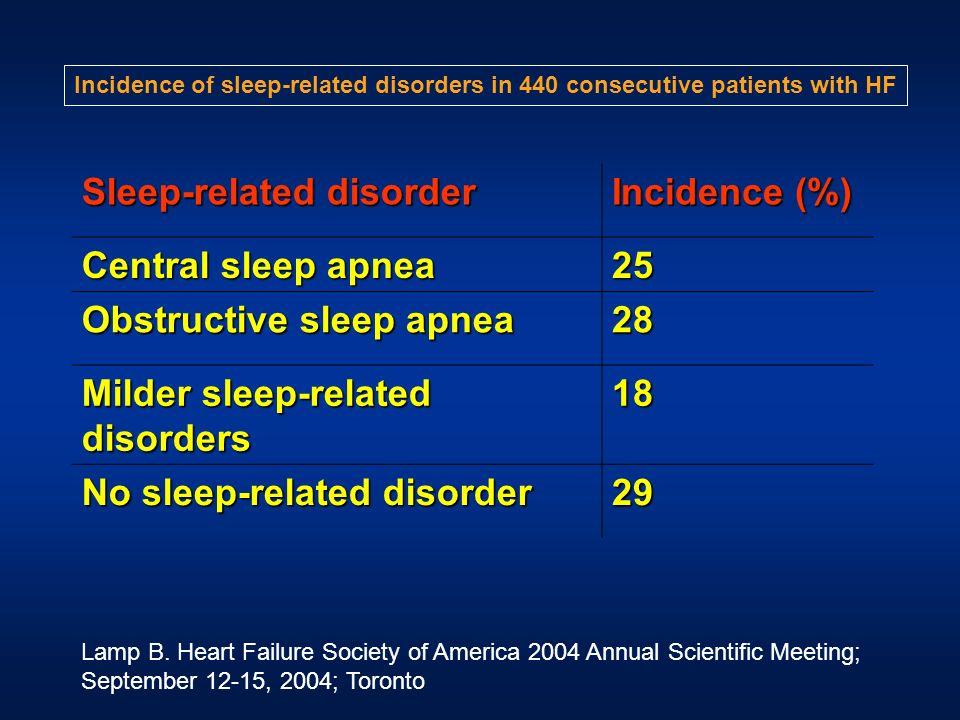 Sleep-related disorder Incidence (%) Central sleep apnea 25