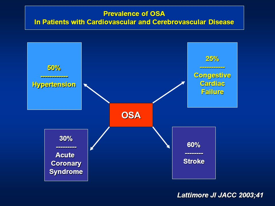 In Patients with Cardiovascular and Cerebrovascular Disease