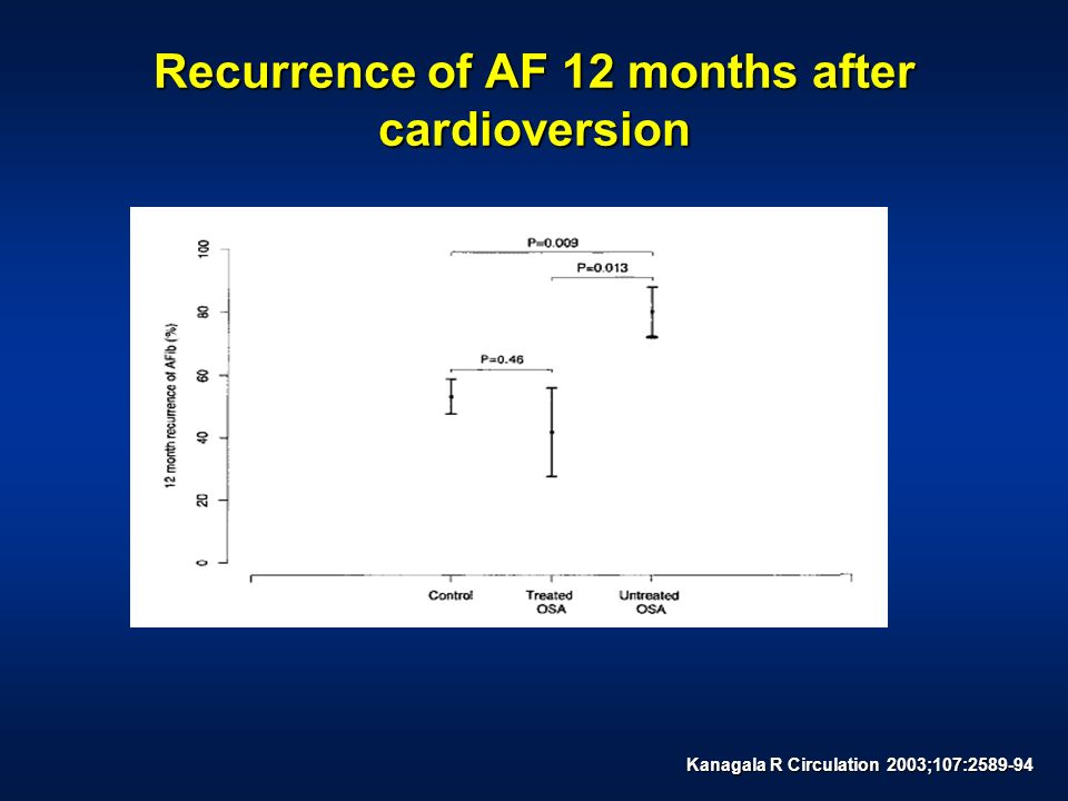 Recurrence of AF 12 months after cardioversion