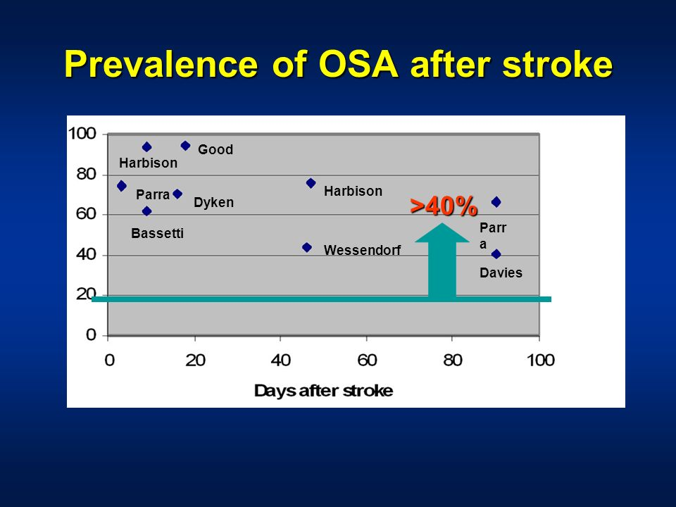 Prevalence of OSA after stroke