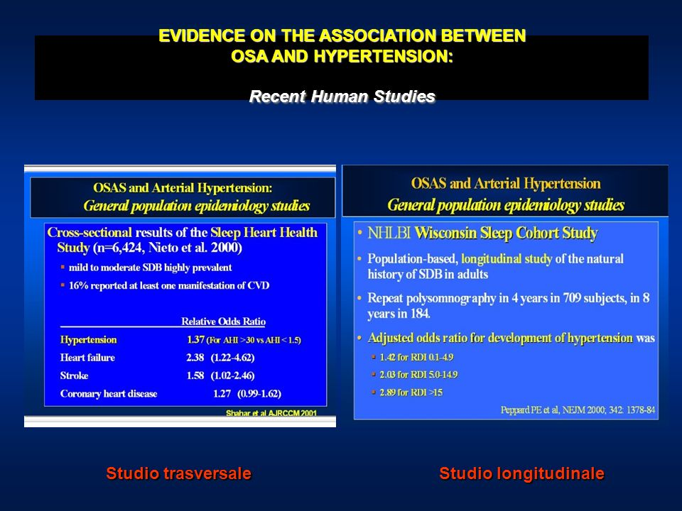 EVIDENCE ON THE ASSOCIATION BETWEEN OSA AND HYPERTENSION: Recent Human Studies