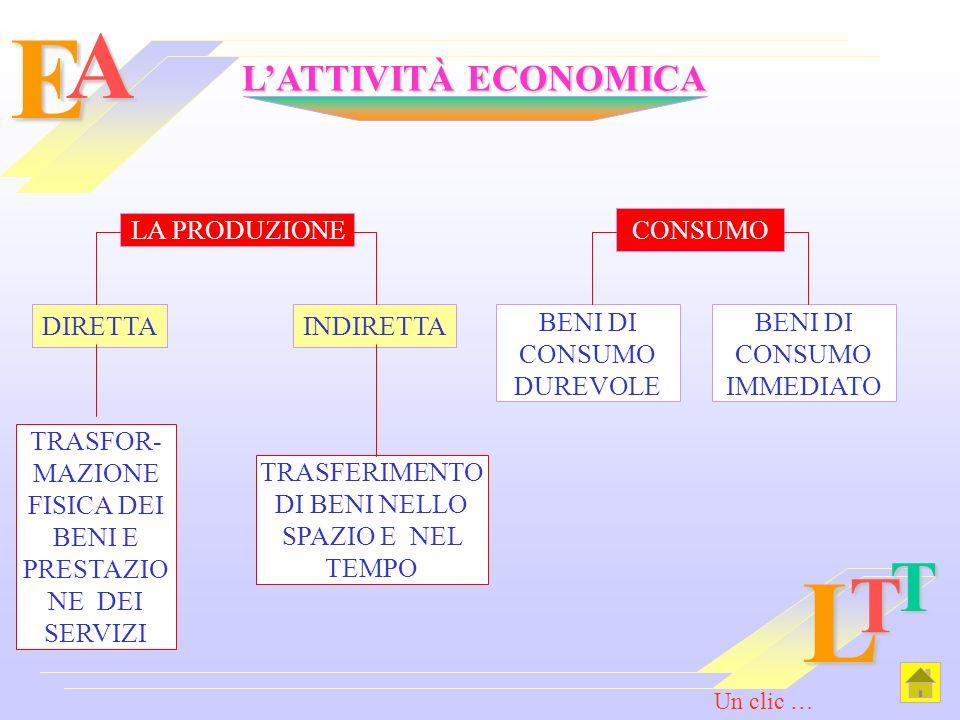 E L A T T L'ATTIVITÀ ECONOMICA LA PRODUZIONE CONSUMO DIRETTA INDIRETTA