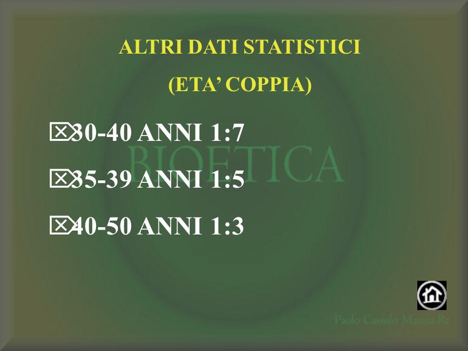 30-40 ANNI 1:7 35-39 ANNI 1:5 40-50 ANNI 1:3 ALTRI DATI STATISTICI