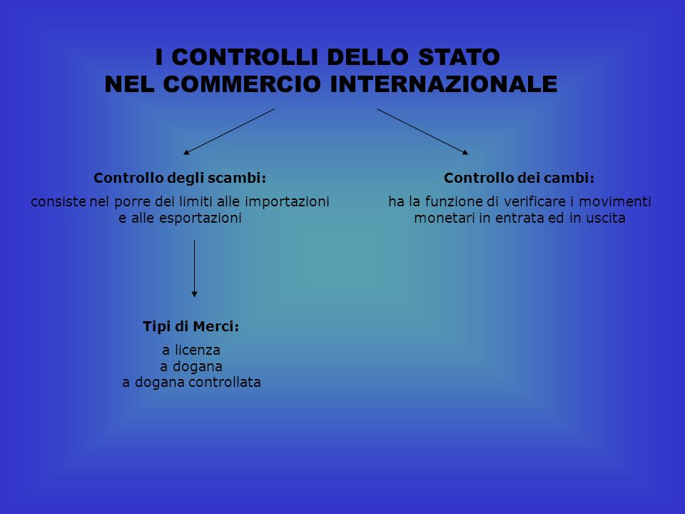 Controllo degli scambi: