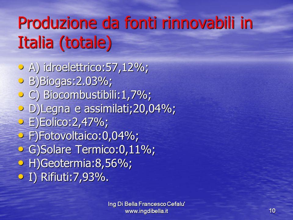 Produzione da fonti rinnovabili in Italia (totale)