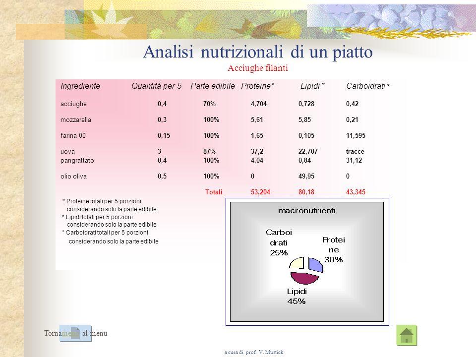 Analisi nutrizionali di un piatto Acciughe filanti