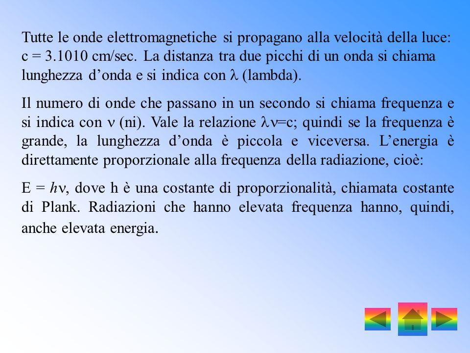 Tutte le onde elettromagnetiche si propagano alla velocità della luce: