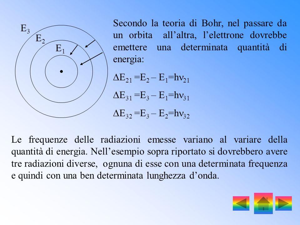 Secondo la teoria di Bohr, nel passare da un orbita all'altra, l'elettrone dovrebbe emettere una determinata quantità di energia: