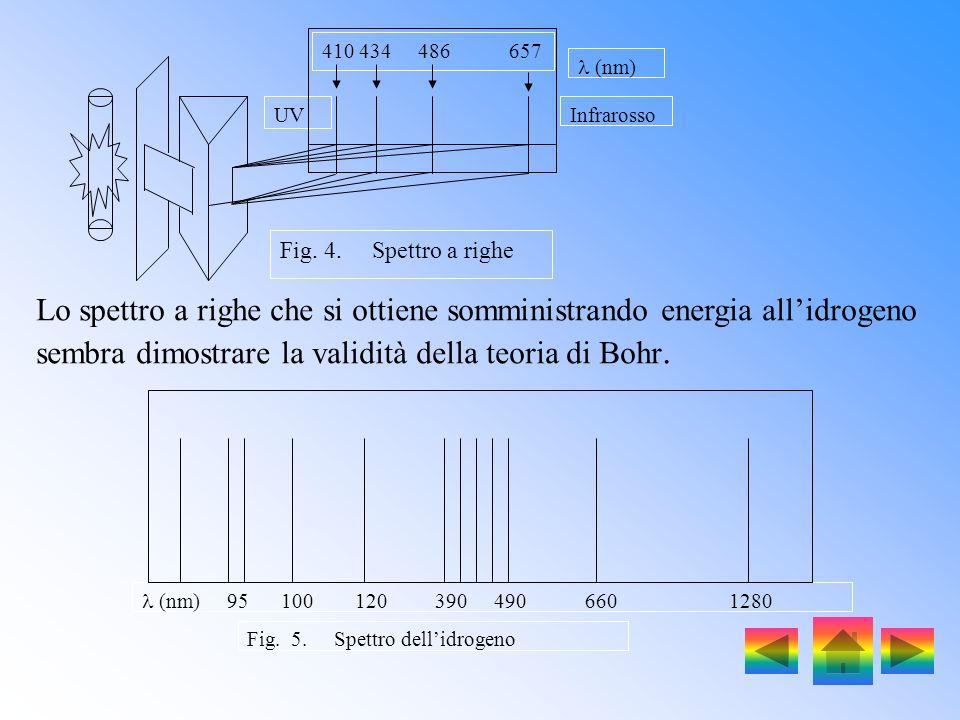 UV Infrarosso. 410 434 486 657. Fig. 4. Spettro a righe.  (nm)