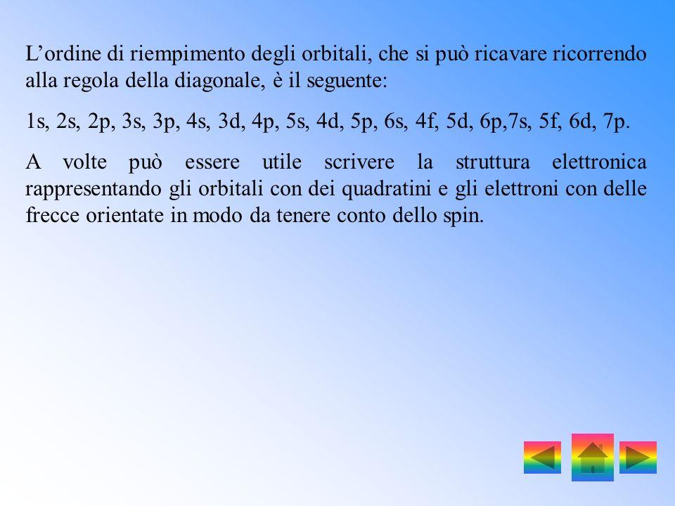 L'ordine di riempimento degli orbitali, che si può ricavare ricorrendo alla regola della diagonale, è il seguente: