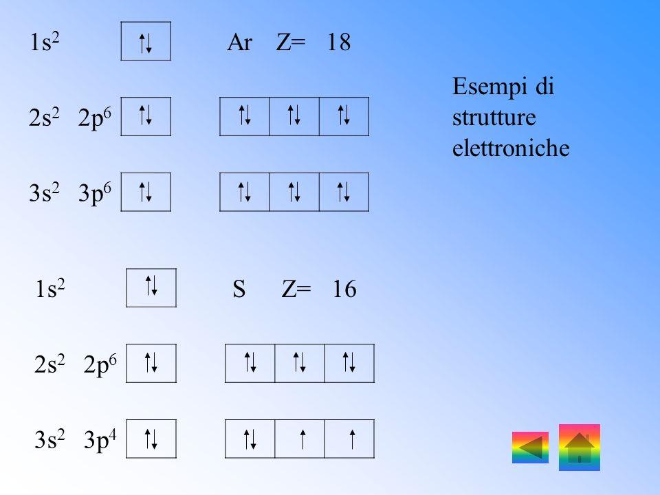 1s2 Ar Z= 18 2s2 2p6 3s2 3p6 Esempi di strutture elettroniche 1s2 S Z= 16 2s2 2p6 3s2 3p4