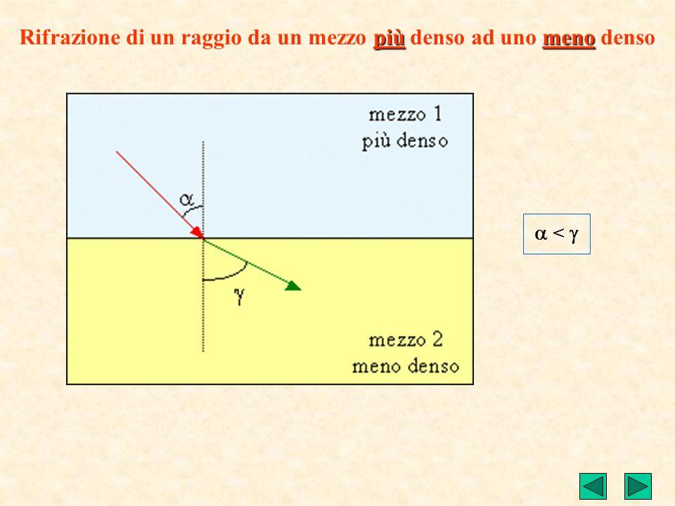 Rifrazione di un raggio da un mezzo più denso ad uno meno denso