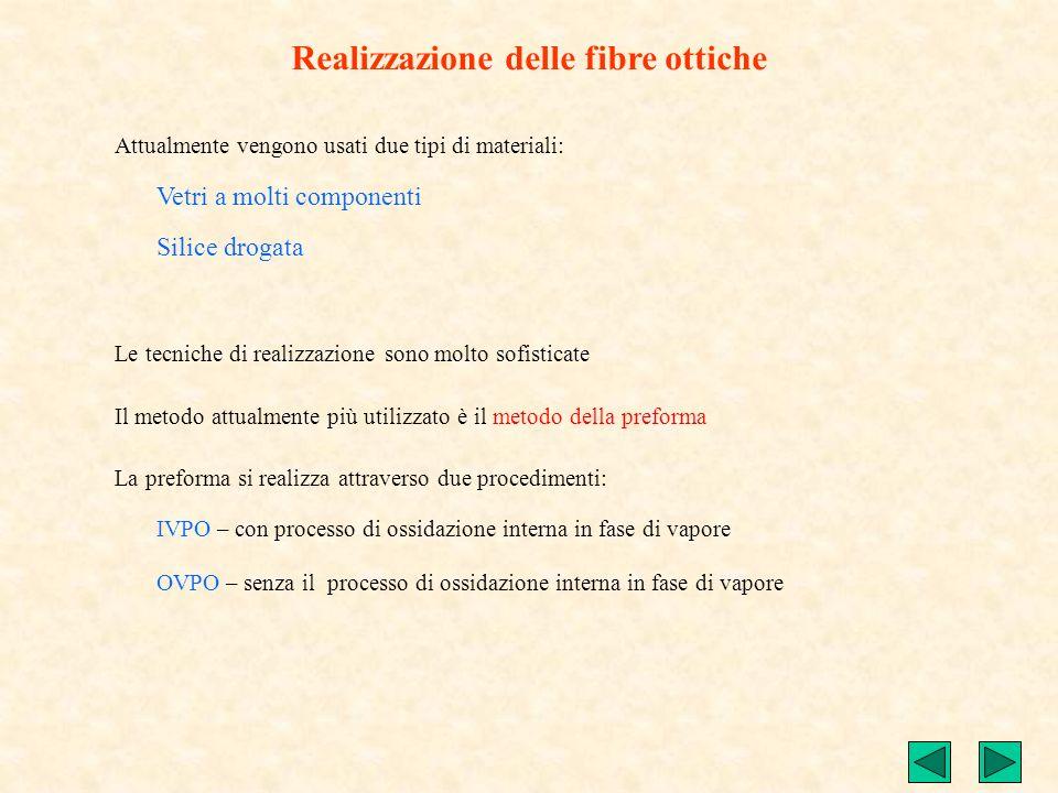 Realizzazione delle fibre ottiche
