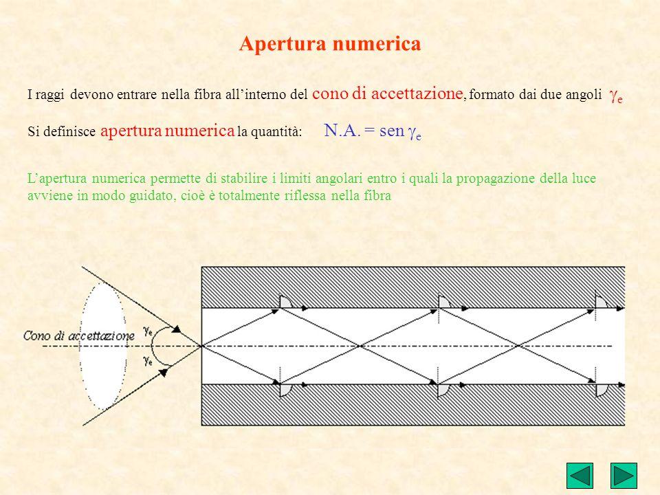 Apertura numerica I raggi devono entrare nella fibra all'interno del cono di accettazione, formato dai due angoli ge.