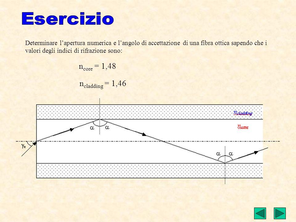 ncore = 1,48 ncladding = 1,46 Esercizio
