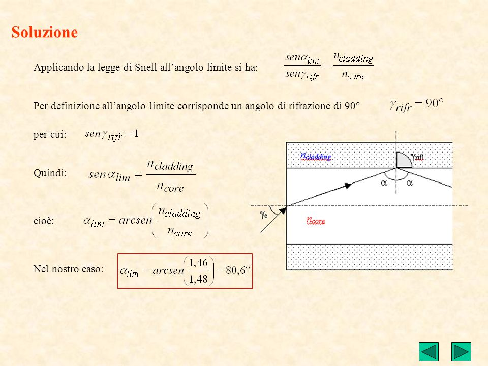 Soluzione Applicando la legge di Snell all'angolo limite si ha: