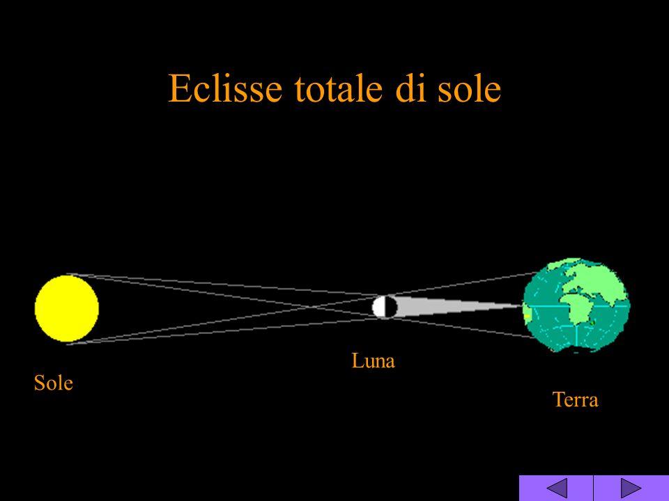 Eclisse totale di sole Luna Sole Terra