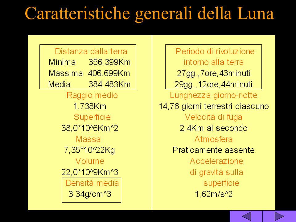 Caratteristiche generali della Luna