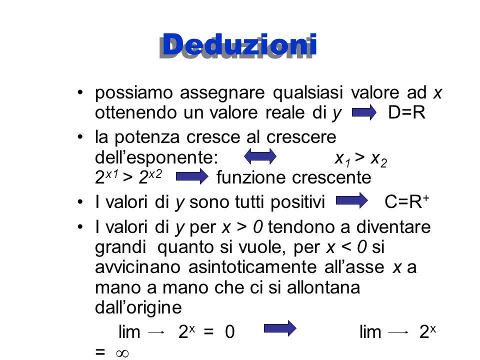 Deduzioni possiamo assegnare qualsiasi valore ad x ottenendo un valore reale di y D=R.
