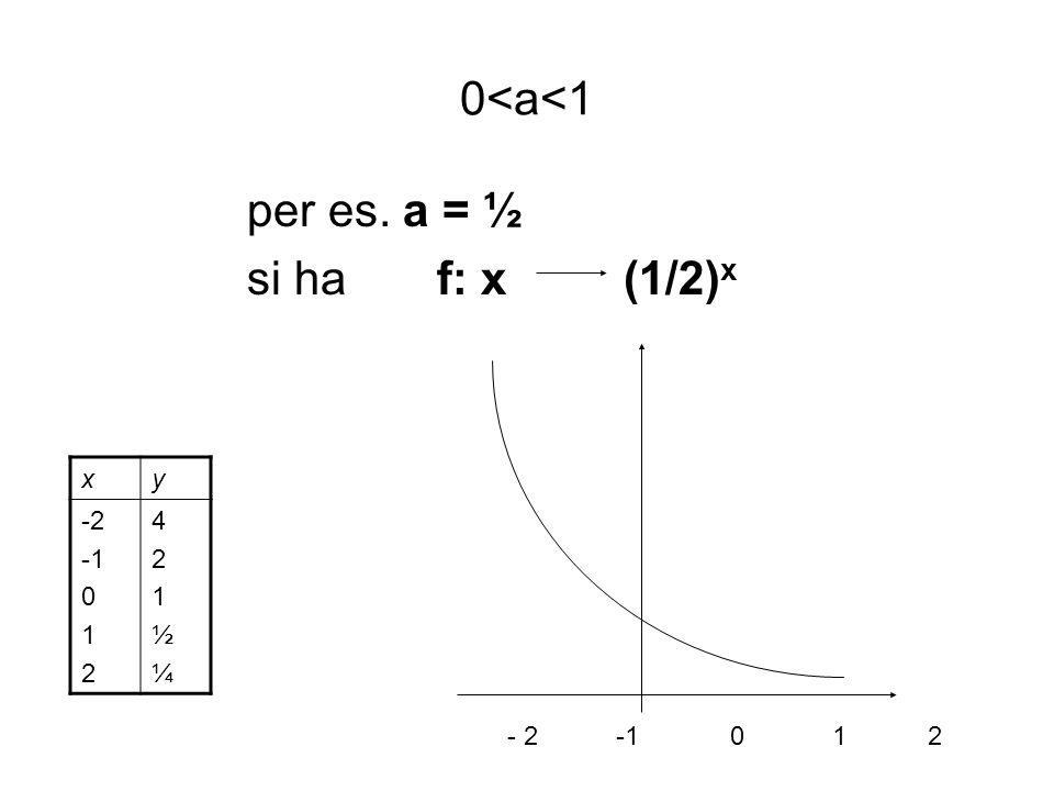0<a<1 per es. a = ½ si ha f: x (1/2)x - 2 -1 0 1 2 x y -2 -1 1 2