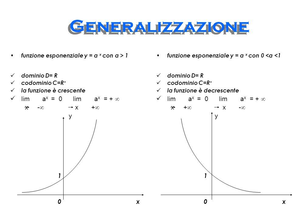 Generalizzazione lim ax = 0 lim ax = +  x - x + y 1 0 x