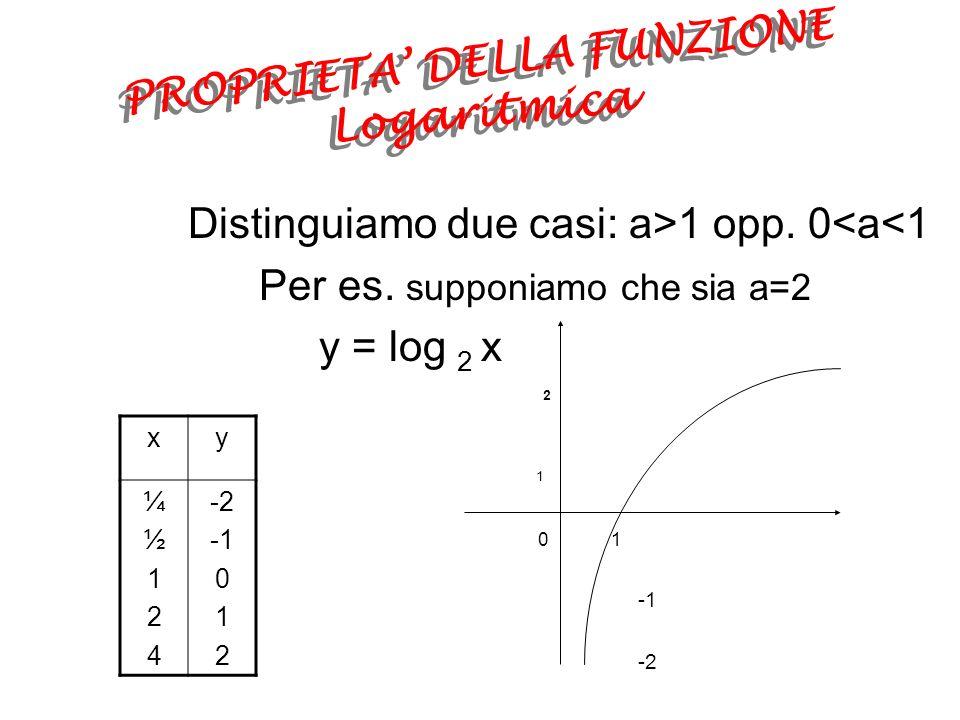 PROPRIETA' DELLA FUNZIONE Logaritmica