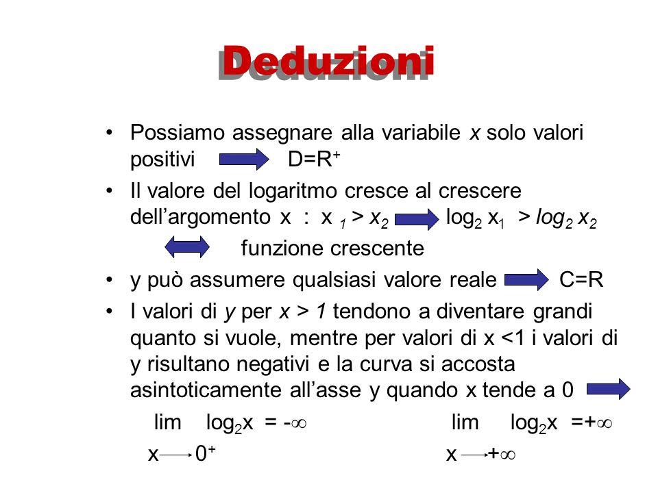 Deduzioni Possiamo assegnare alla variabile x solo valori positivi D=R+