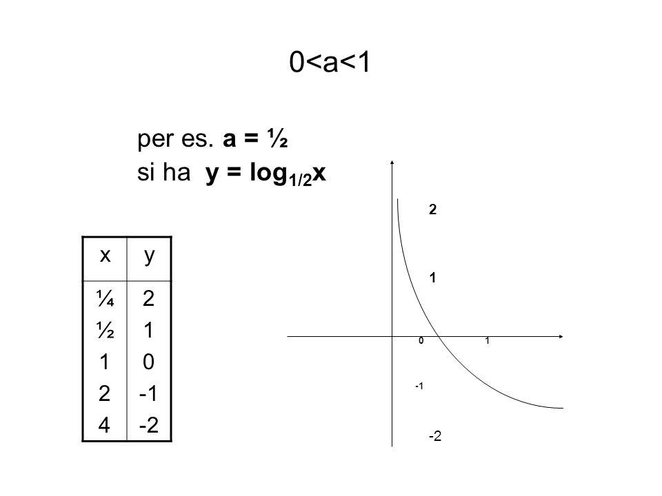 0<a<1 per es. a = ½ si ha y = log1/2x 2 1 0 1 -1 -2 x y ¼ ½ 1 2