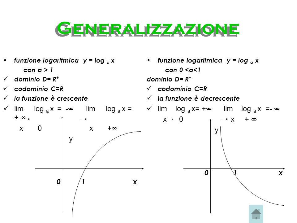 Generalizzazione lim log a x = - lim log a x = +  x 0 x + y 0 1 x