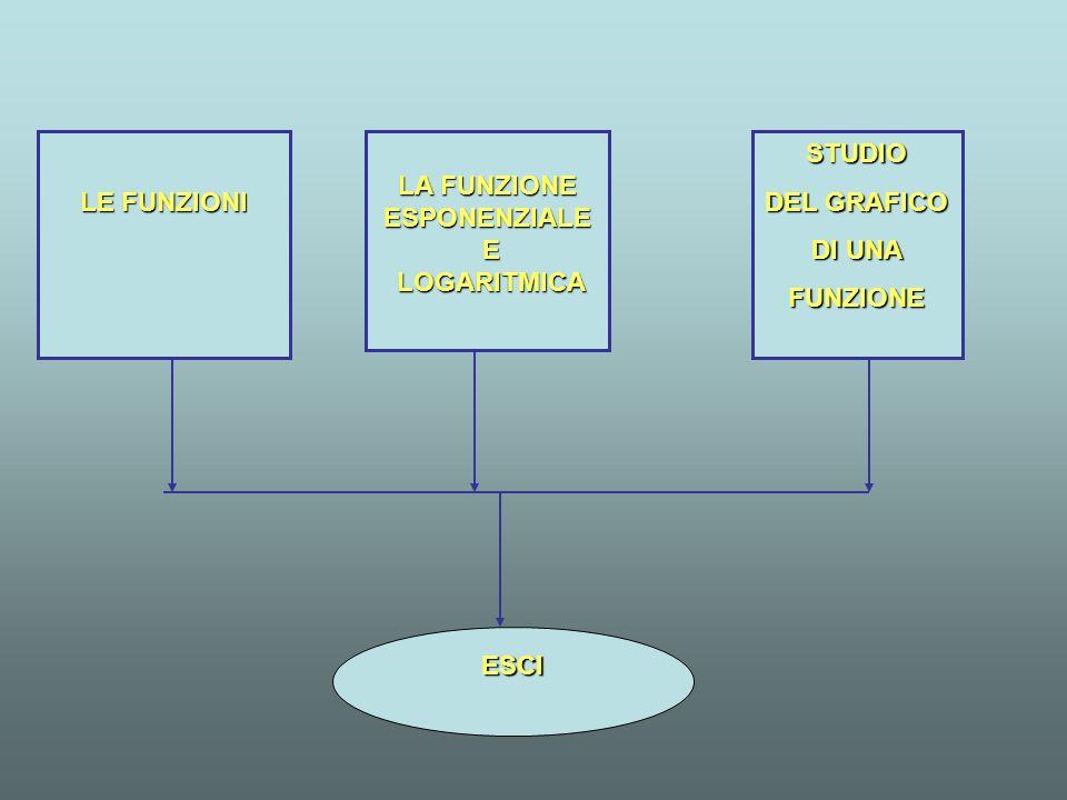 LE FUNZIONI LA FUNZIONE ESPONENZIALE E LOGARITMICA STUDIO DEL GRAFICO DI UNA FUNZIONE ESCI