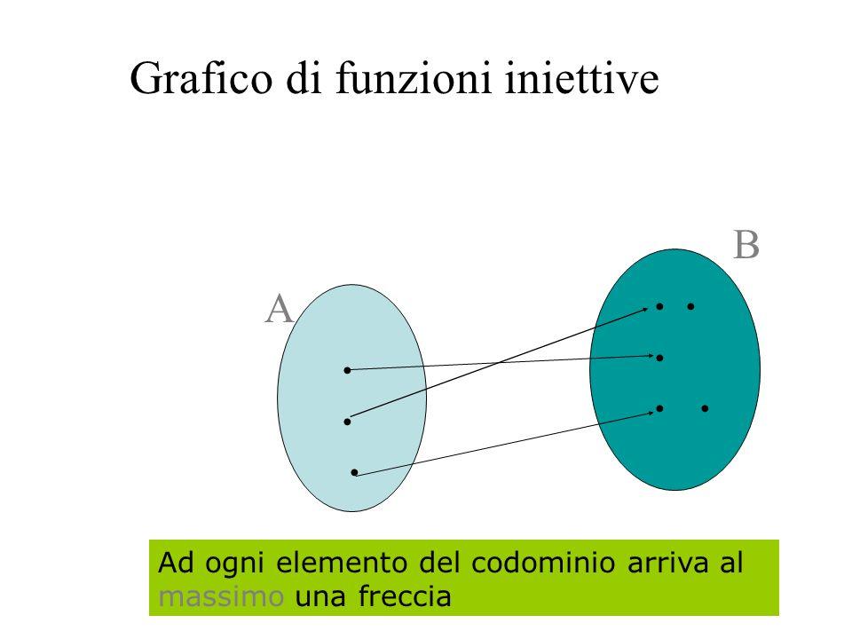 Grafico di funzioni iniettive