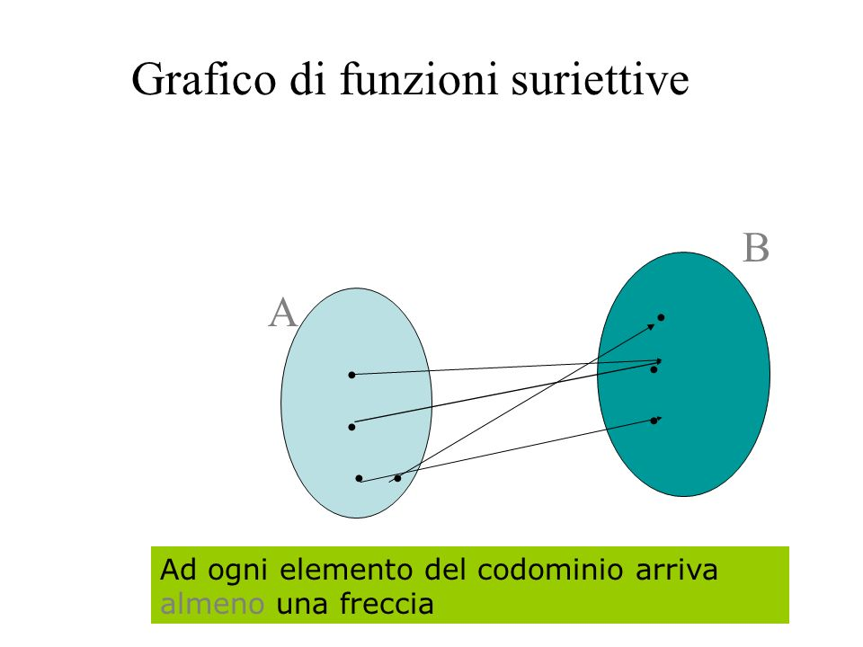 Grafico di funzioni suriettive