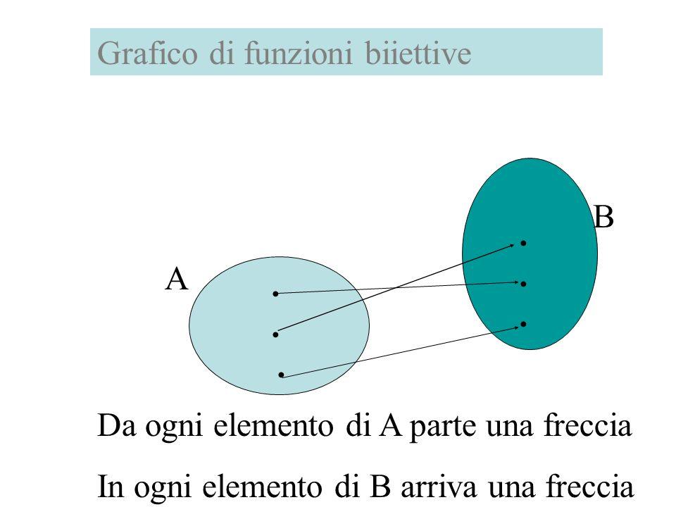 Grafico di funzioni biiettive