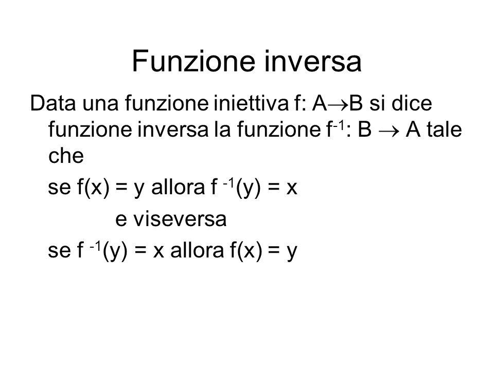 Funzione inversa Data una funzione iniettiva f: AB si dice funzione inversa la funzione f-1: B  A tale che.