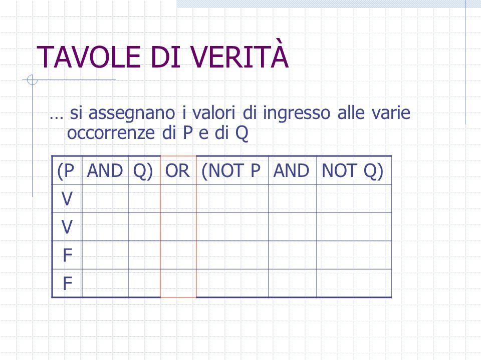 TAVOLE DI VERITÀ … si assegnano i valori di ingresso alle varie occorrenze di P e di Q. (P. AND. Q)