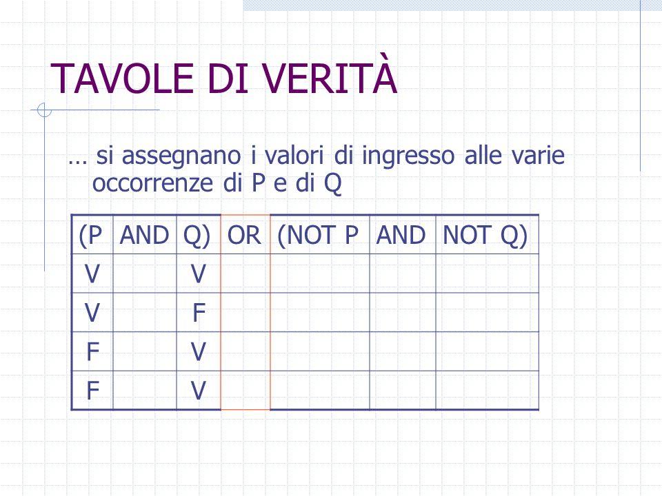 TAVOLE DI VERITÀ… si assegnano i valori di ingresso alle varie occorrenze di P e di Q. (P. AND. Q) OR.