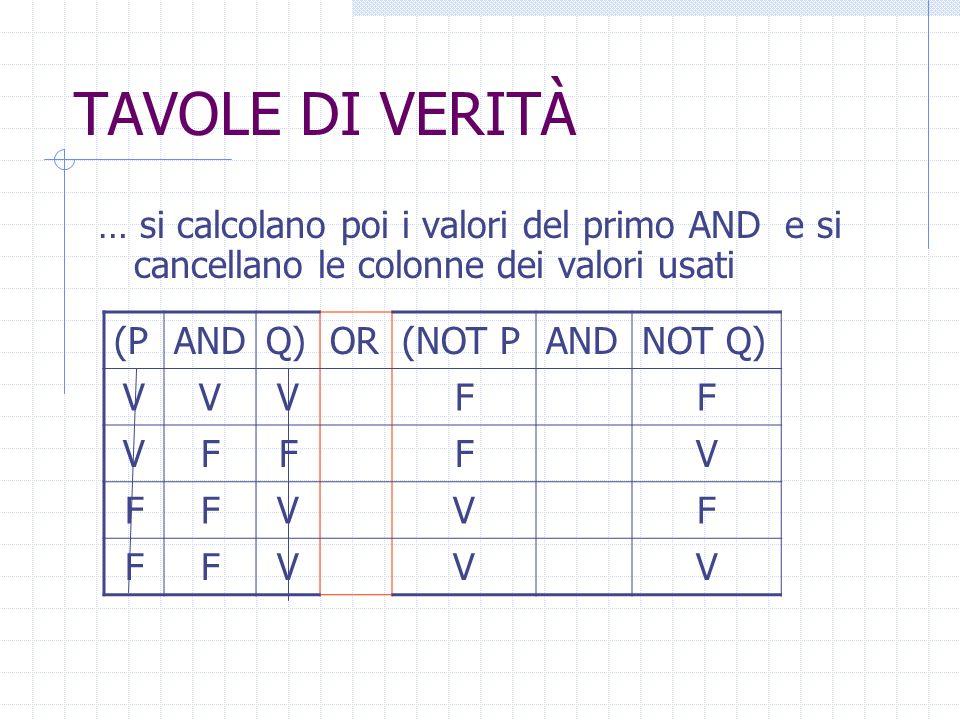 TAVOLE DI VERITÀ … si calcolano poi i valori del primo AND e si cancellano le colonne dei valori usati.