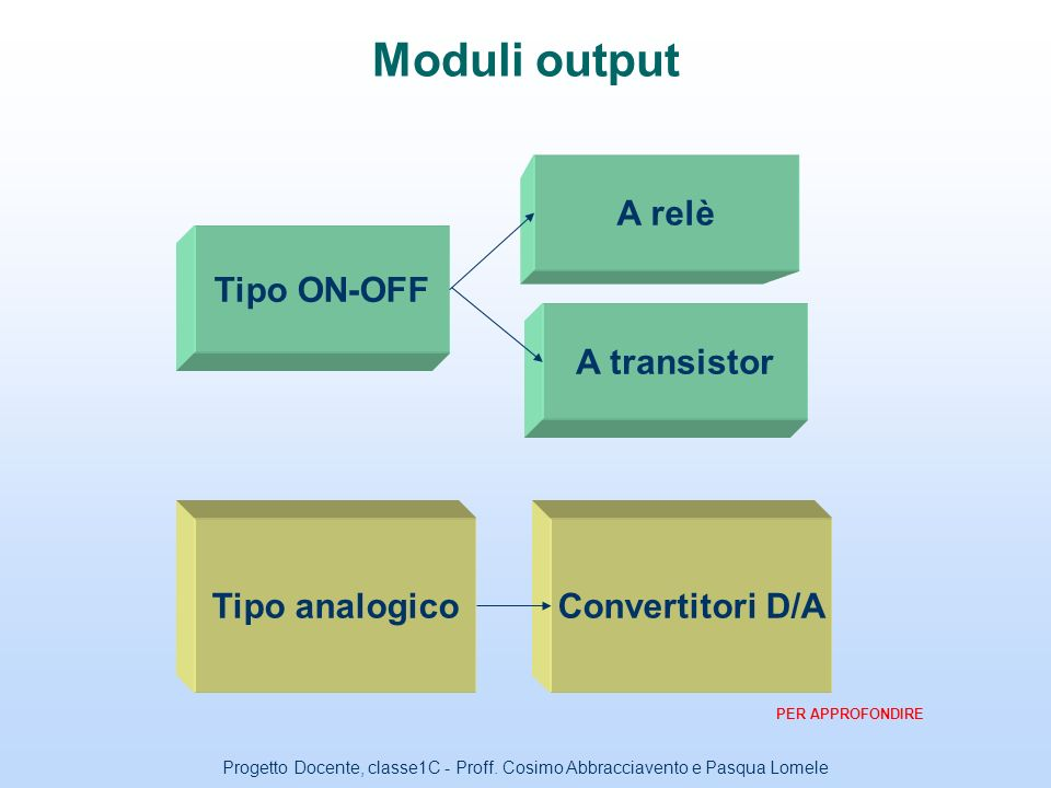 Moduli output A relè Tipo ON-OFF A transistor Tipo analogico