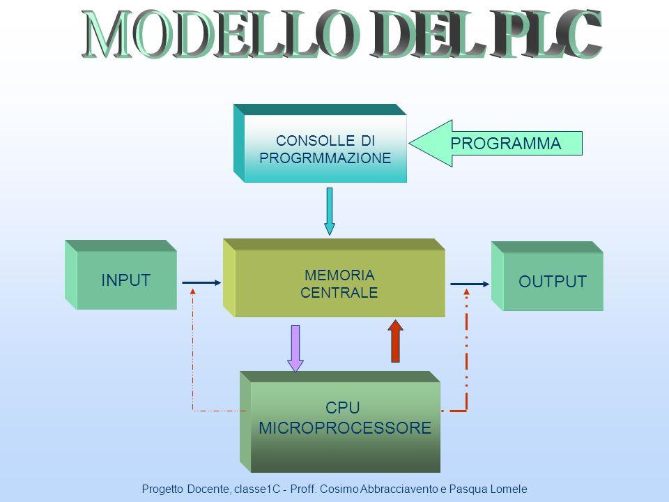 MODELLO DEL PLC PROGRAMMA INPUT OUTPUT CPU MICROPROCESSORE CONSOLLE DI