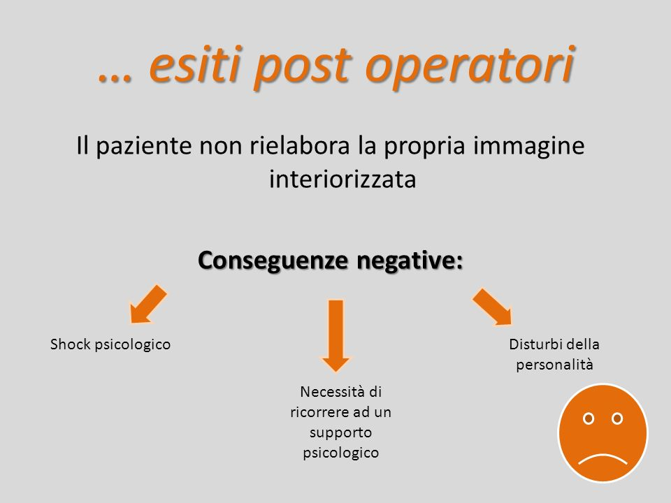 … esiti post operatori Il paziente non rielabora la propria immagine interiorizzata Conseguenze negative: