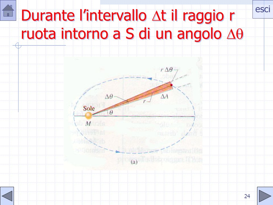 Durante l'intervallo t il raggio r ruota intorno a S di un angolo 