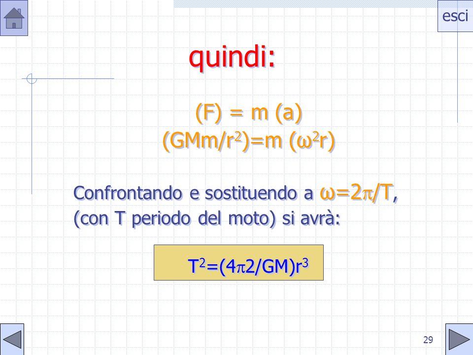 quindi: (F) = m (a) (GMm/r2)=m (ω2r)