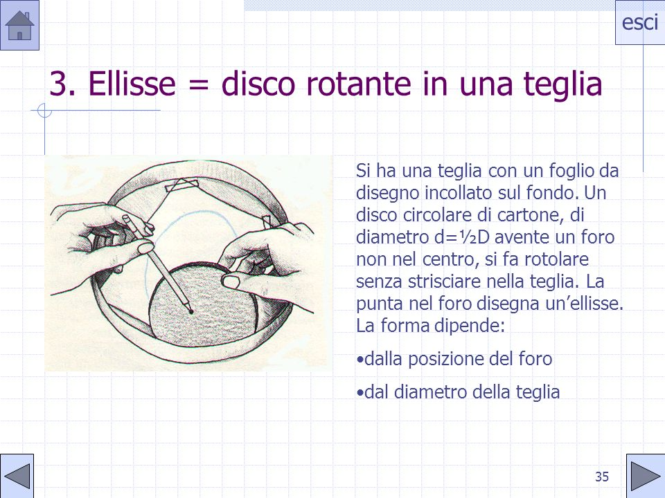 3. Ellisse = disco rotante in una teglia