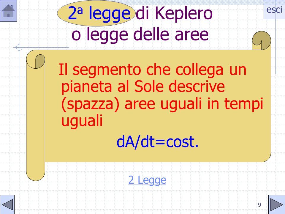 2a legge di Keplero o legge delle aree