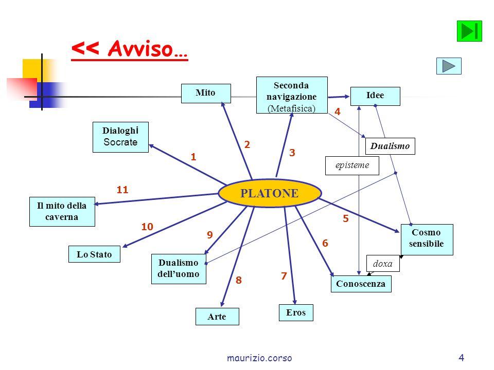 << Avviso… PLATONE Seconda navigazione Mito Idee (Metafisica) 4