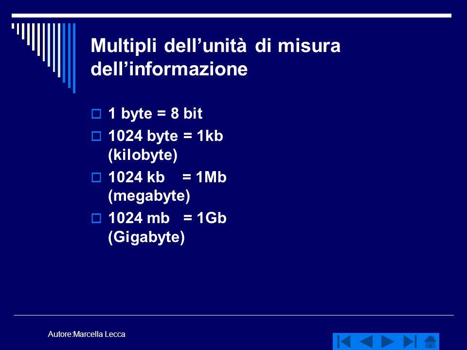Multipli dell'unità di misura dell'informazione