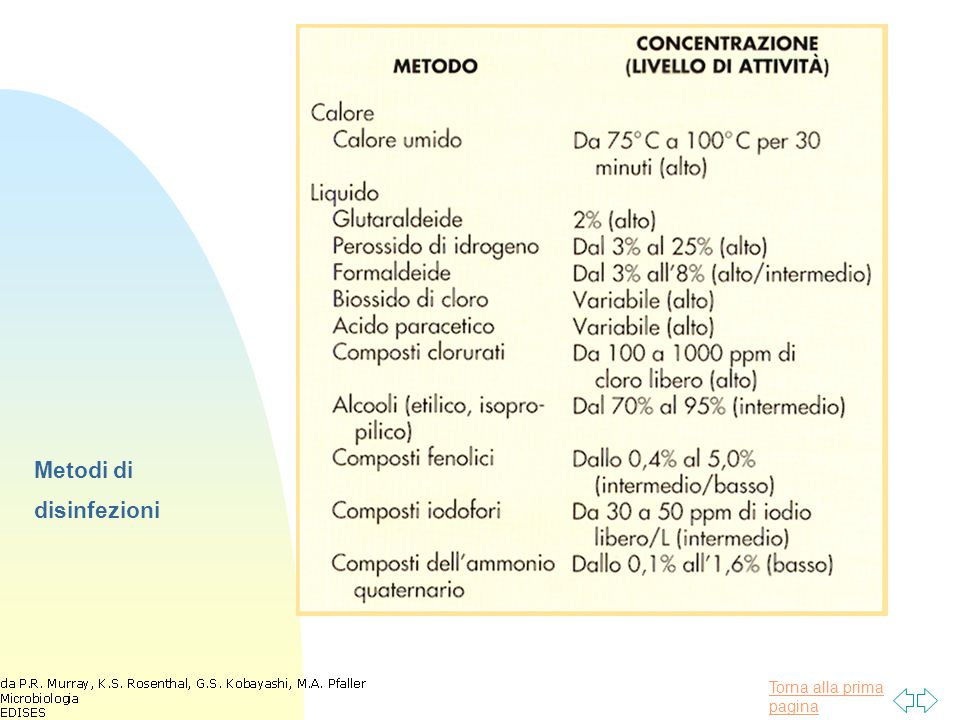 Metodi di disinfezioni